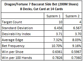 dragon/fortune 7 baccarat side bet (200M Shoes) 8 Decks, Cut card at 14 Cards