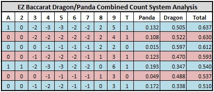 ez baccarat dragon/panda combined count system analysis