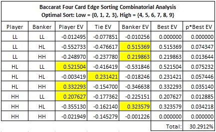 Baccarat Four-Card Edge Sorting Combinatorial Analysis Optimal Sort: Low = {0, 1, 2, 3} and High = {4, 5, 6, 7, 8, 9}