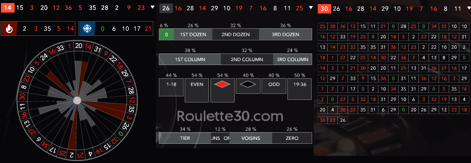 evolution live roulette past spin statistics
