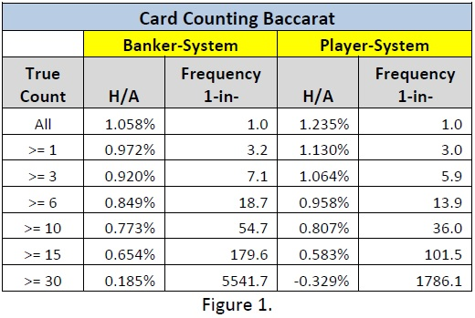 Baccarat Counting System