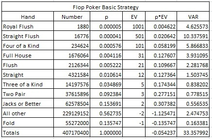 Flop Poker Basic Strategy