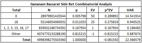 gananam baccarat side bet combinatorial analysis