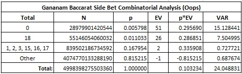 gananam baccarat side bet combinatorial analysis (oops)