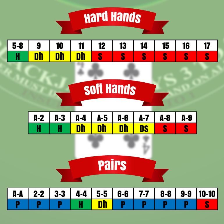 Hard, Soft & Pairs hands chart table