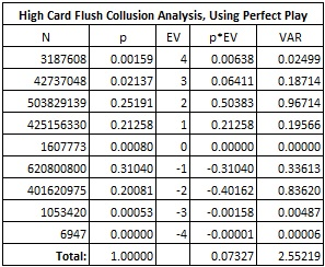 High Card Flush Collusion Analysis, Using Perfect Play