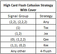 High Card Flush Collusion Strategy With Cover