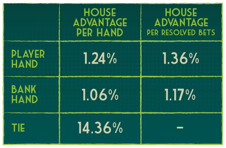 House advantage table