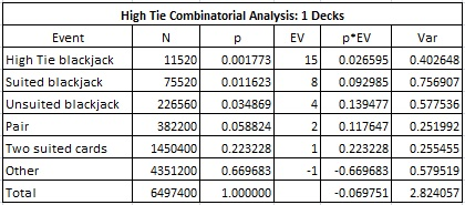 High Tie Combinatorial Analysis: 1 Decks