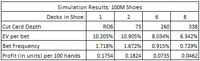 Simulation Results: 100M Shoes