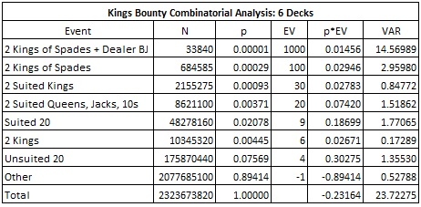 Kings Bounty Combinatorial Analysis: 6 Decks