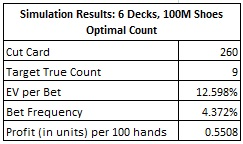 Simulation Results: 6 Decks, 100M Shoes Optimal count