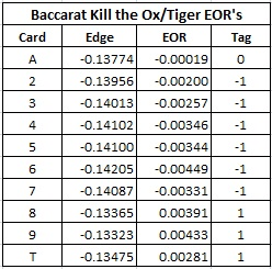 baccarat kill the ox/tiger eor's