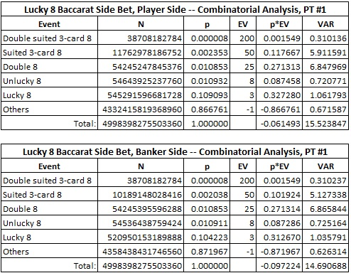 lucky 8 baccarat side bet, player & banker side -- combinatorial analysis, PT #1
