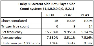 lucky 8 baccarat side bet, player side count system