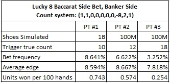 lucky 8 baccarat side bet, banker side count system