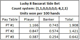 lucky 8 baccarat side bet, count system, units won per 100 hands