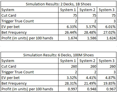simulation results: 2 decks, 1B shoes & 6 Decks, 100M shoes