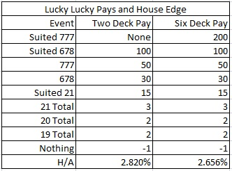 lucky lucky pays and house edge