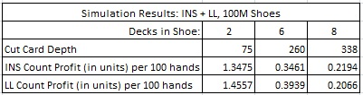 simulation results: insurance count, +LL, 100M shoes