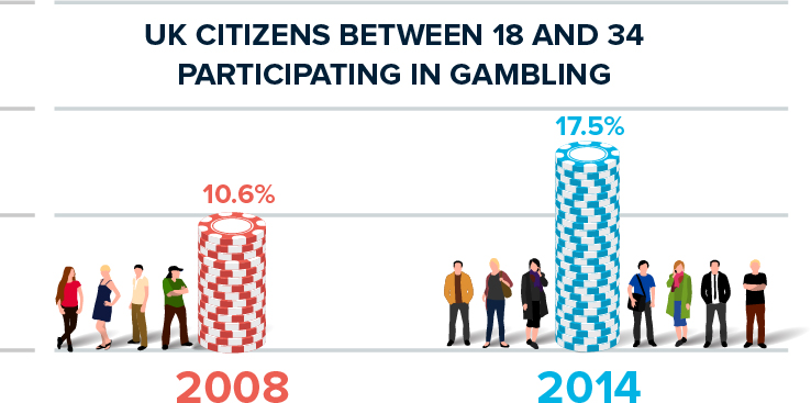 UK Citizens Particition In Gambling