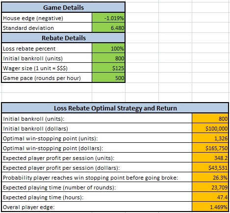 loss rebate optimal strategy and return
