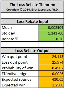 the loss rebate theorem