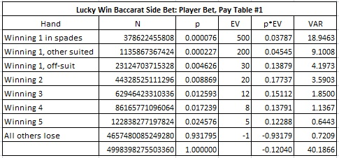 combinatorial analysis for pay table #1 of the Player wager