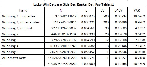 combinatorial analysis for pay table #1 of the Banker bet