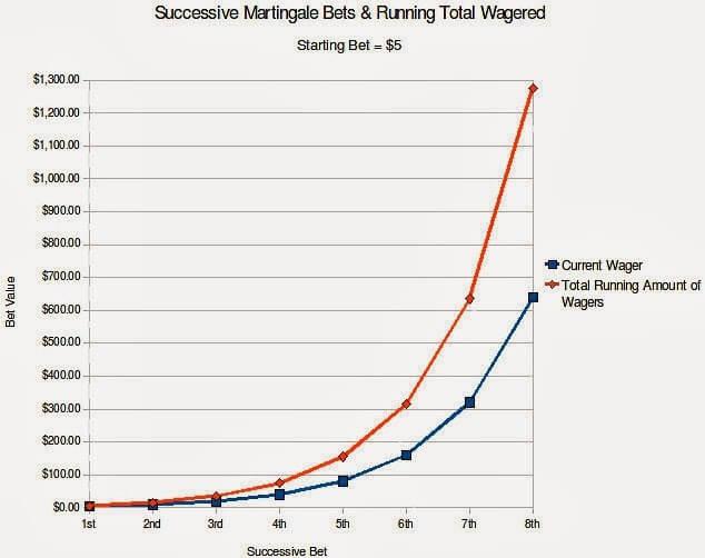 martingale betting chart