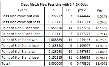 craps match play: pass line with 3-4-5X odds