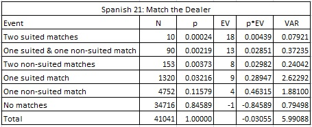 spanish 21: match the dealer