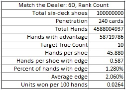 match the dealer: 6D, rank count