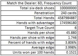 match the dealer: 6D, frequency count