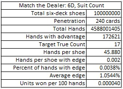 match the dealer: 6D, suit count