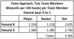 team approach two team members win per team member natural pays 9 to 1