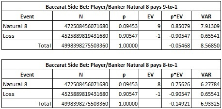 baccarat side bet: player/banker natural 8 pays 9-to-1