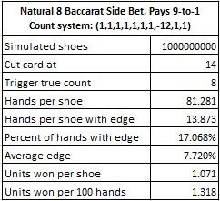 natural 8 baccarat side bet pays 9 to 1