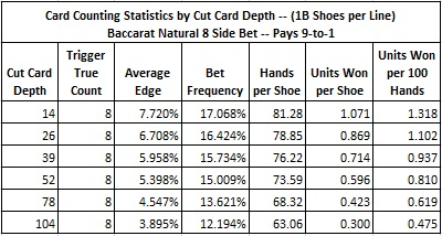 card counting statistics by cut card depth