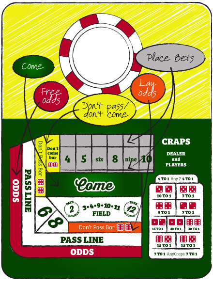 How to shoot dice: Other bets in craps