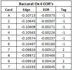 baccarat ox 6 eor's