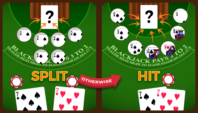 When to hit or split while giving a pair of 7s in blackjack