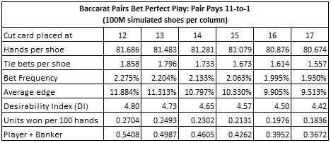 baccarat pairs bet perfect play: pair pays 11 to 1