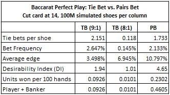 baccarat perfect play: tie bet vs. pairs bet