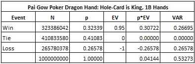 Pai Gow Poker Dragon Hand: Hole-Card is King, 1B Hands