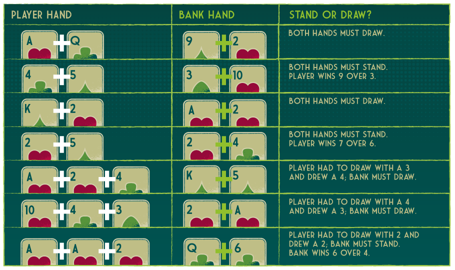 Player vs. Banker: Stand & Draw