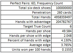 perfect pairs: 6D, frequency count