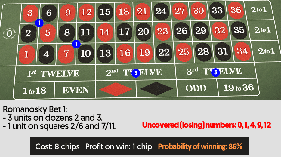 betting roulette strategy