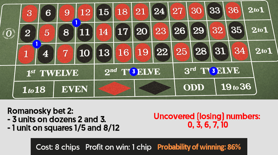 roulette number betting system