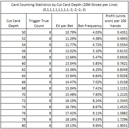 card counting statistics by cut card depth (20M shoes per line) (0,1,1,1,1,1,1,1,1,-2,-2,-2,-2)